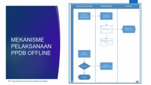 5. Mekanisme Pelaksanaan PPDB Offline