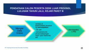 2. Prosedur Pengambilan PIN Siswa luar Provinsi, lulusan tahun lalu dan kejar paket B
