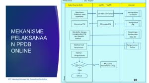 6. Mekanisme Pelaksanaan PPDB Online