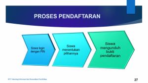 3. Proses Pendaftaran